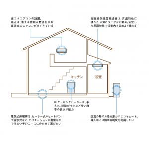 オール電化住宅は何が違うの